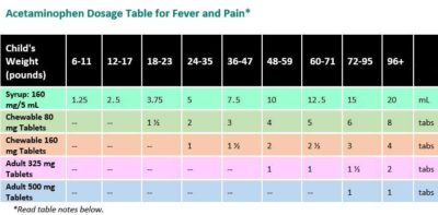 Illustration of Paracetamol Dose For Children Aged 5 Years Who Have A Fever?