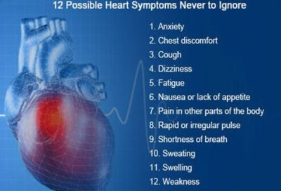 Illustration of Causes Of Chest Pain, Shortness Of Breath, Palpitations, Sweating, Fever And Dizziness?