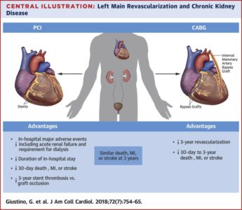 Illustration of Can The Dialysis Patient Be Done Bypass Heart Surgery?