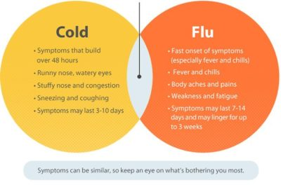 Illustration of Causes And Ways To Deal With Colds, Coughs, Fevers And Wounds In The Throat?