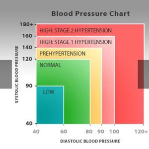 Illustration of Is It Normal When Blood Pressure Is Always Low?