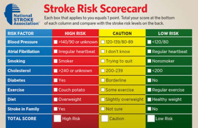 Illustration of Risk Factors And Causes Of Stroke?