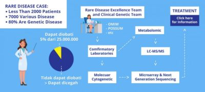 Illustration of How To Diagnose Patients?