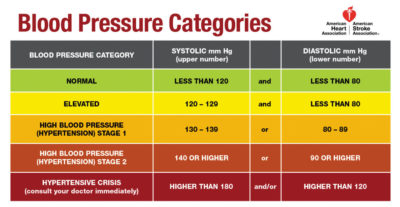 Illustration of Optimal Blood Pressure In People With Hypertension?
