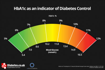Illustration of Fasting Blood Sugar And HbA1C Results?