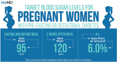 Illustration of Fasting Insulin Examination And Fasting Glucose In Pregnant Women 6 Weeks?