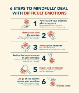 Illustration of How To Deal With Emotions That Are Difficult To Control?