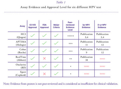 Illustration of Explanation Of SSBC And HPV DNA Results?