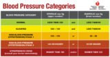 How To Deal With High Blood Pressure 160/90 MmHg?