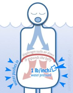 Illustration of The Cause Of Shortness Of Breath, Loud Breaths, The Head And Nose Left Pain?