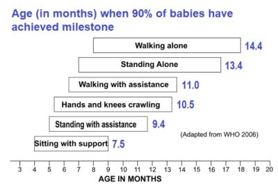 Illustration of Consultation On The Growth And Development Of Infants Aged 9 Months Who Have Not Crawled?
