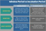 The Window To The Incubation Period?