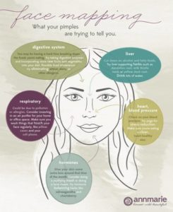 Illustration of Is Acne Related To Digestive Problems?