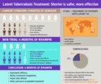 Treatment Of TB For 9 Months Accompanied By Complaints Of Dizziness?