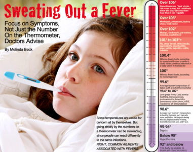 Illustration of Causes Of Fever Up And Down, Cold Sweating, Decreased Appetite And Cough?