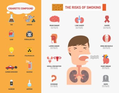 Illustration of Side Effects Of Smoking?