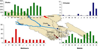 Illustration of Characteristics Of Sporadic And Endemic Areas For Diarrheal Disease?