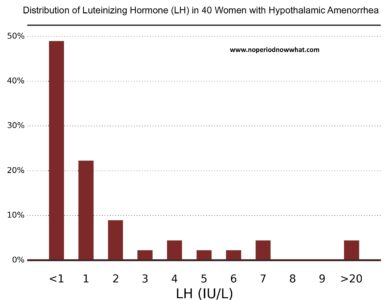 Illustration of Is Menstruation Not Related To Low Levels Of The AMH Hormone?