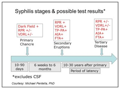 Illustration of Explanation Of Syphilis Lab Results?