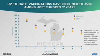 Illustration of Immunization Has Not Been Completed In Children Aged 16 Months?
