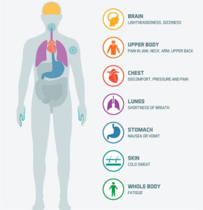Illustration of Causes Of Middle Chest Pain?