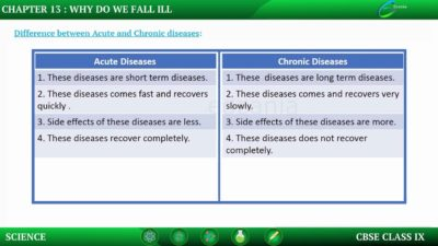 Illustration of Acute And Chronic Differences In A Disease?