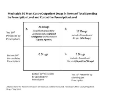 Illustration of Can Consumption Of Pain Medications During HIV Treatment?