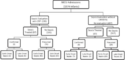 Illustration of Causes And Ways Of Dealing With Increased CRP In Newborns?