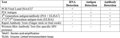 Illustration of Treatment For Candidiasis Fungus And HIV Negative Test Results?