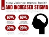 How To Deal With Mental Disorders In Victims Of Violence?
