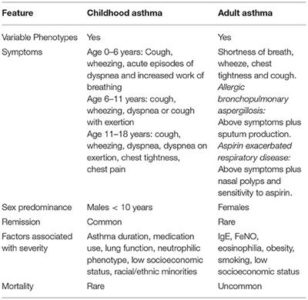 Illustration of Signs And Symptoms Of Asthma And Polyps?