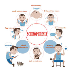 Illustration of Signs And Symptoms Of Schizophrenia?