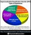 Explanation Of Depersonalization Disorder?