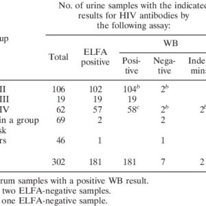 Illustration of The Accuracy Of HIV Testing Using The ELFA Method?
