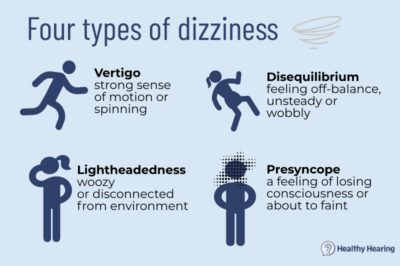Illustration of The Ears Feel Full Accompanied By Dizziness And Floating?