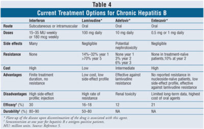 Illustration of The Benefits Of Antiviral Drugs To Overcome Hepatitis B?