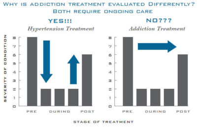 Illustration of Use Of Drugs When The Disease Just Relapses?