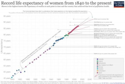 Illustration of How Many Years Of Life Expectancy After An Early Stage Breast Cancer Surgery?