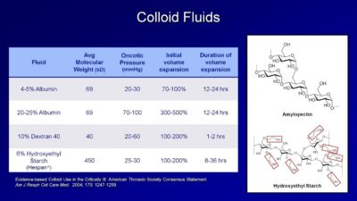 Illustration of The Use Of Drugs For Intravenous Fluids?