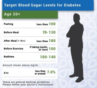 Illustration of Is Your Blood Sugar 200 Mg / Dl High?