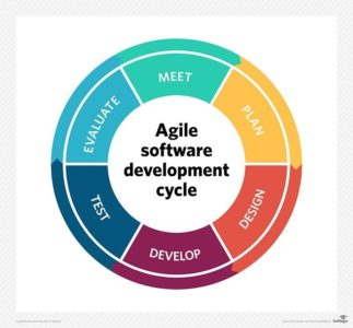 Illustration of The Cause Is Difficult To Respond And Not Agile?