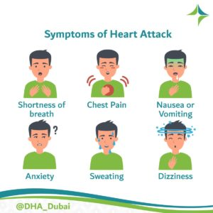 Illustration of Dizziness, Nausea, Vomiting, Left Chest Pain, Shortness Of Breath And Fatigue?