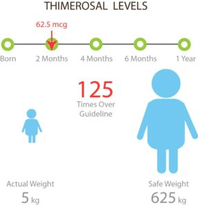 Illustration of Is The Ethylmercury Content In Vaccines Harmful To The Body?