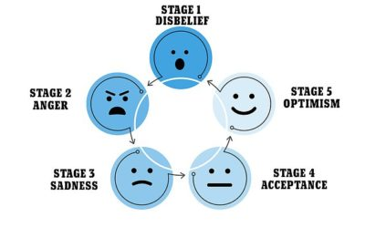 Illustration of The Emergence Of A Variety Of Negative Feelings, Like Dead, Things That Smell Of Doom?