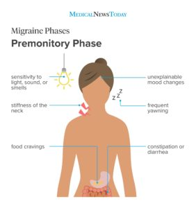 Illustration of Continuous Migraine, What Are The Symptoms Of Chronic Pain?