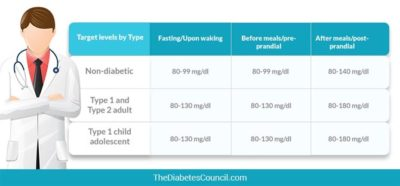 Illustration of High Blood Sugar Levels During Young Pregnancy?