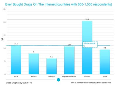 Illustration of Consumption Of Strong Drugs?
