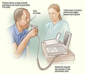 Illustration of The Method Used To Assess A Person's Lung Function?