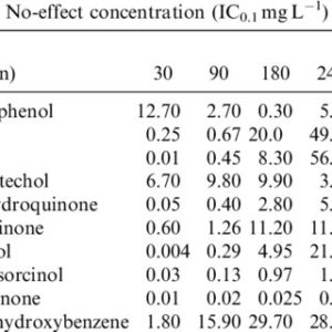 Illustration of Side Effects After The First Consumption Of Excimer Drugs?