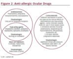 Can The Cetirizine Allergy Drug Be Taken Together With Dexamethasone?